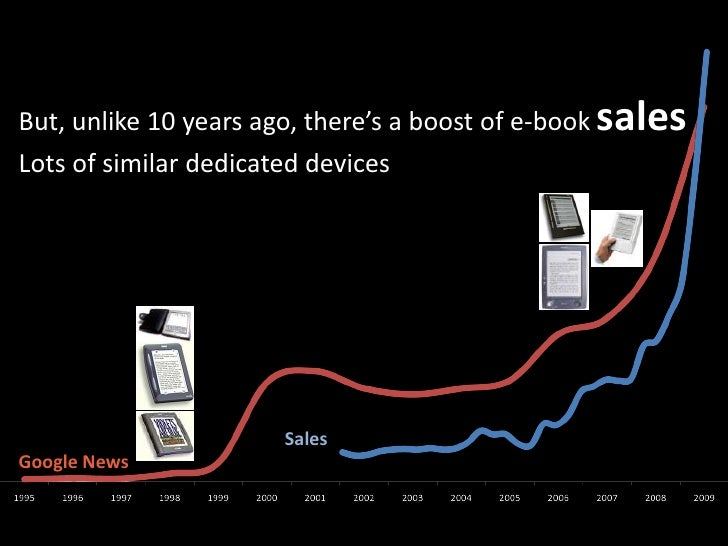 But, unlike 10 yearsago, there's a boost of e-booksales<br />Lots of similar dedicateddevices<br />Sales<br />Google News<...