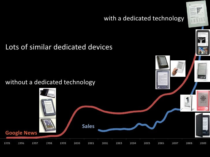 with a dedicatedtechnology<br />Lots of similar dedicateddevices<br />without a dedicatedtechnology<br />Sales<br />Google...