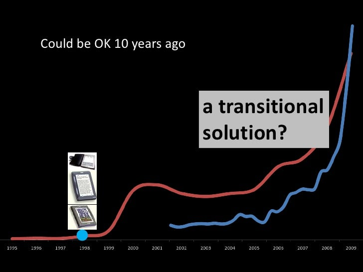Could be OK 10 years ago<br />a transitional<br />solution?<br />