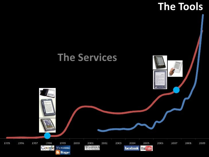 The Tools<br />The Services<br />