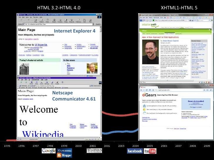HTML 3.2-HTML 4.0<br />XHTML1-HTML 5<br />Internet Explorer 4<br />Netscape <br />Communicator 4.61<br />