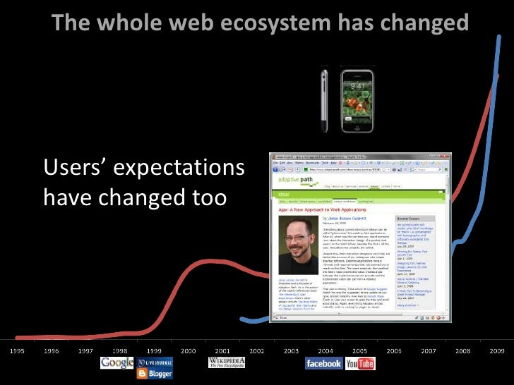 The whole web ecosystem has changed<br />Users' expectations <br />have changed too<br />