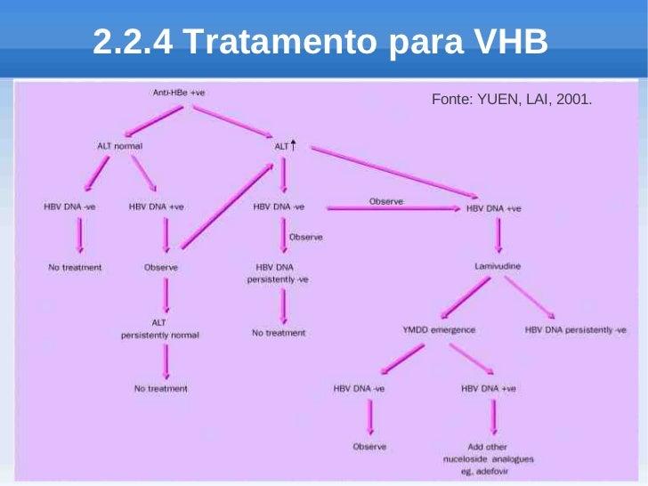 2.2.4 Tratamento para VHB                  Fonte: YUEN, LAI, 2001.
