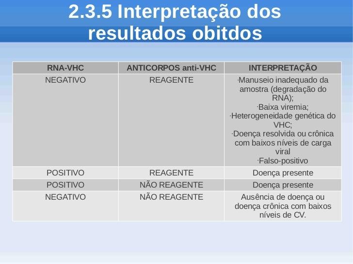 2.3.5 Interpretação dos      resultados obitdosRNA-VHC    ANTICORPOS anti-VHC         INTERPRETAÇÃONEGATIVO       REAGENTE...
