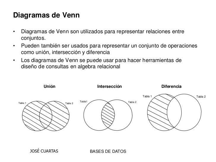 Ejercicios Resueltos Diagrama De Venn Euler: Digramas de venn aplicado en las bases datos,Chart
