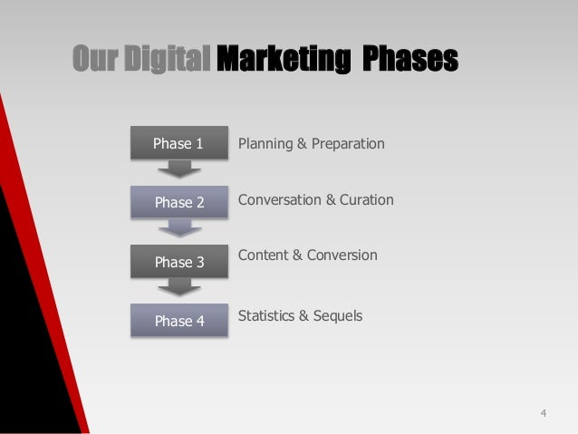 marketing plan phase 1 essay Free essay: table of contents introduction 3 product description  marketing  plan: phase l this marketing plan will give an overview of the.