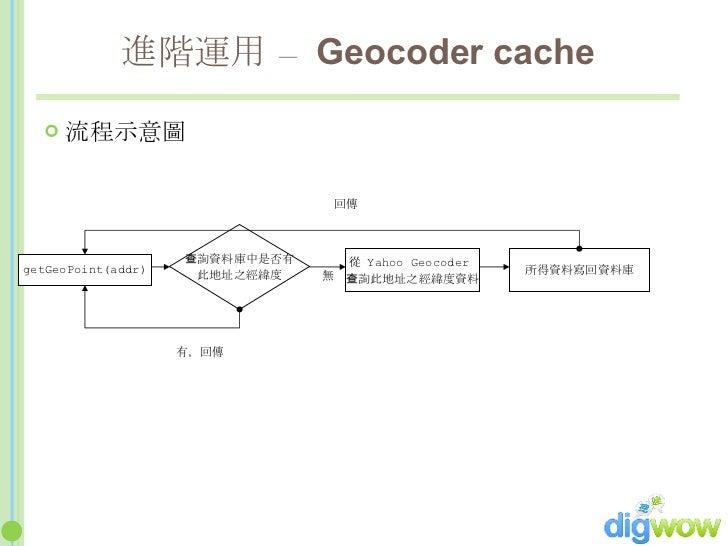 進階運用 –  Geocoder cache <ul><li>流程示意圖 </li></ul>getGeoPoint(addr) 查詢資料庫中是否有 此地址之經緯度 有,回傳 從  Yahoo Geocoder  查詢此地址之經緯度資料 所得資...