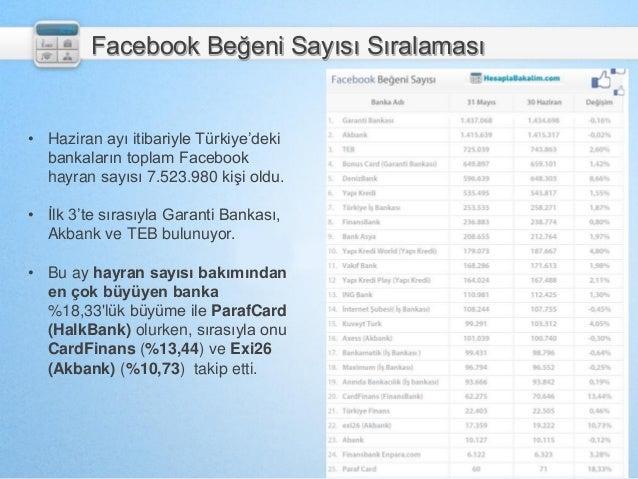 Facebook Beğeni Sayısı Sıralaması • Haziran ayı itibariyle Türkiye'deki bankaların toplam Facebook hayran sayısı 7.523.980...