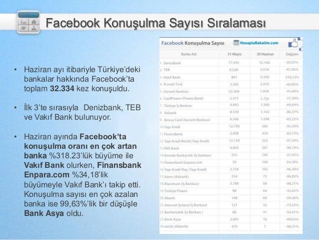 Facebook Konuşulma Sayısı Sıralaması • Haziran ayı itibariyle Türkiye'deki bankalar hakkında Facebook'ta toplam 32.334 kez...