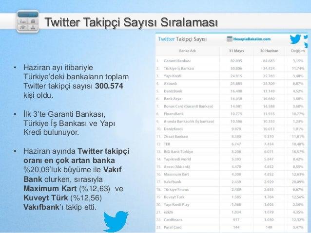 Twitter Takipçi Sayısı Sıralaması • Haziran ayı itibariyle Türkiye'deki bankaların toplam Twitter takipçi sayısı 300.574 k...