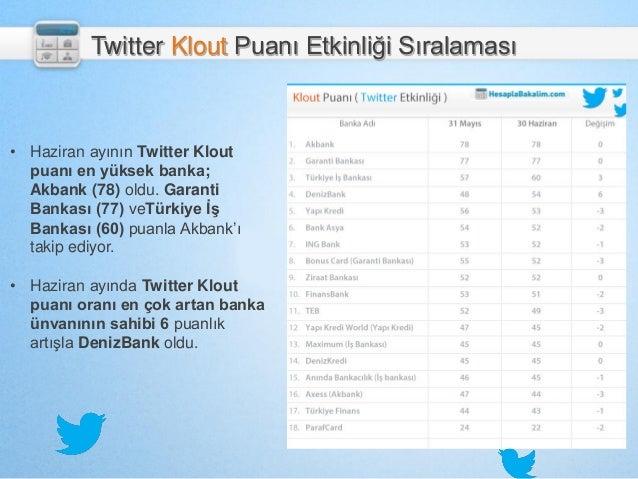 Twitter Klout Puanı Etkinliği Sıralaması • Haziran ayının Twitter Klout puanı en yüksek banka; Akbank (78) oldu. Garanti B...