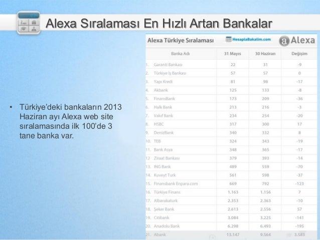 Alexa Sıralaması En Hızlı Artan Bankalar • Türkiye'deki bankaların 2013 Haziran ayı Alexa web site sıralamasında ilk 100'd...
