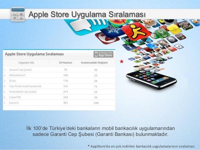 İlk 100'de Türkiye'deki bankaların mobil bankacılık uygulamarından sadece Garanti Cep Şubesi (Garanti Bankası) bulunmaktad...