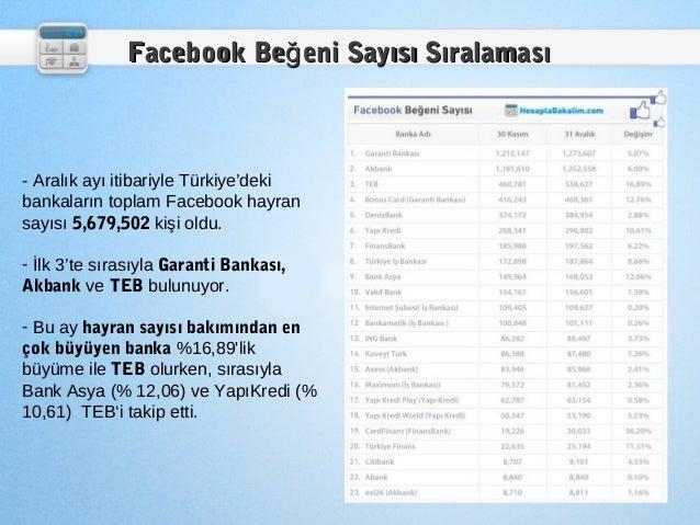 Facebook Beğ eni Sayısı Sıralaması- Aralık ayı itibariyle Türkiye'dekibankaların toplam Facebook hayransayısı 5,679,502 ki...