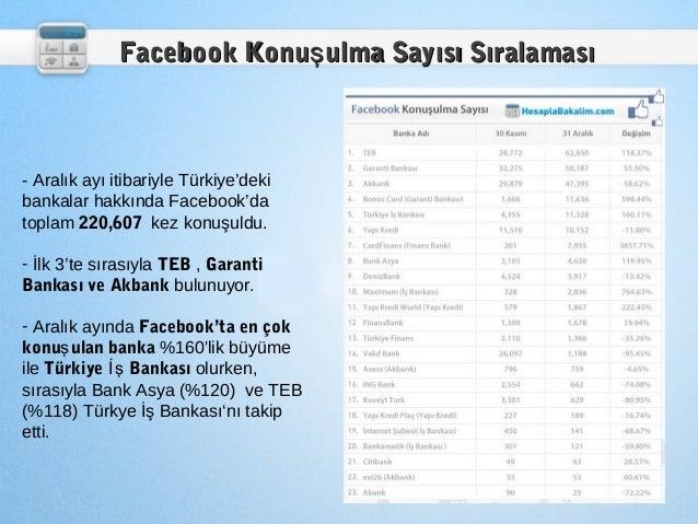 Facebook Konuş ulma Sayısı Sıralaması- Aralık ayı itibariyle Türkiye'dekibankalar hakkında Facebook'datoplam 220,607 kez k...