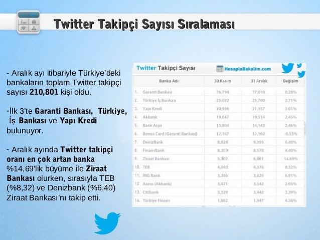 Twitter Takipçi Sayısı Sıralaması- Aralık ayı itibariyle Türkiye'dekibankaların toplam Twitter takipçisayısı 210,801 kişi ...