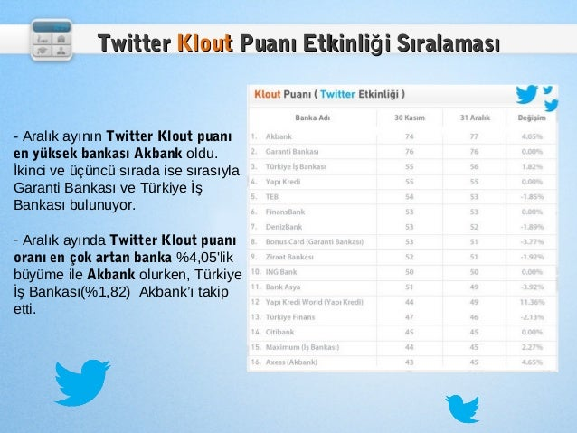 Twitter Klout Puanı Etkinliğ i Sıralaması- Aralık ayının Twitter Klout puanıen yüksek bankası Akbank oldu.İkinci ve üçüncü...