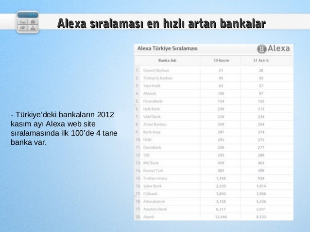 Alexa sıralaması en hızlı artan bankalar- Türkiye'deki bankaların 2012kasım ayı Alexa web sitesıralamasında ilk 100'de 4 t...