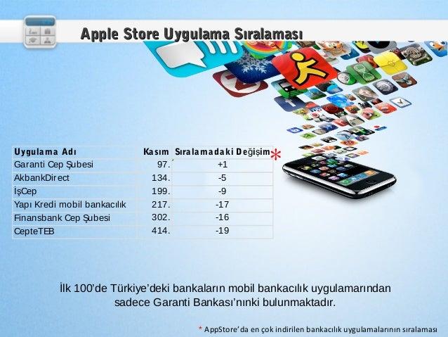 Apple Store Uygulama SıralamasıUygula m a AdıGaranti Cep Şubesi                              Ka sım Sıra la m a da ki De ğ...