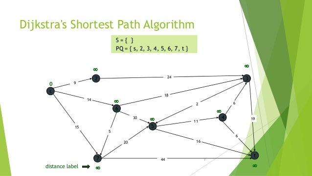 dijkstras algorithm Dijkstra's algorithm, published by edsger dijkstra in 1959, is a powerful method for finding shortest paths between vertices in a graph this instructable.