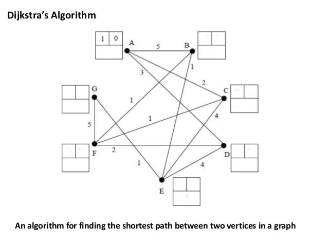 Dijkstra's Algorithm  An algorithm for finding the shortest path between two vertices in a graph