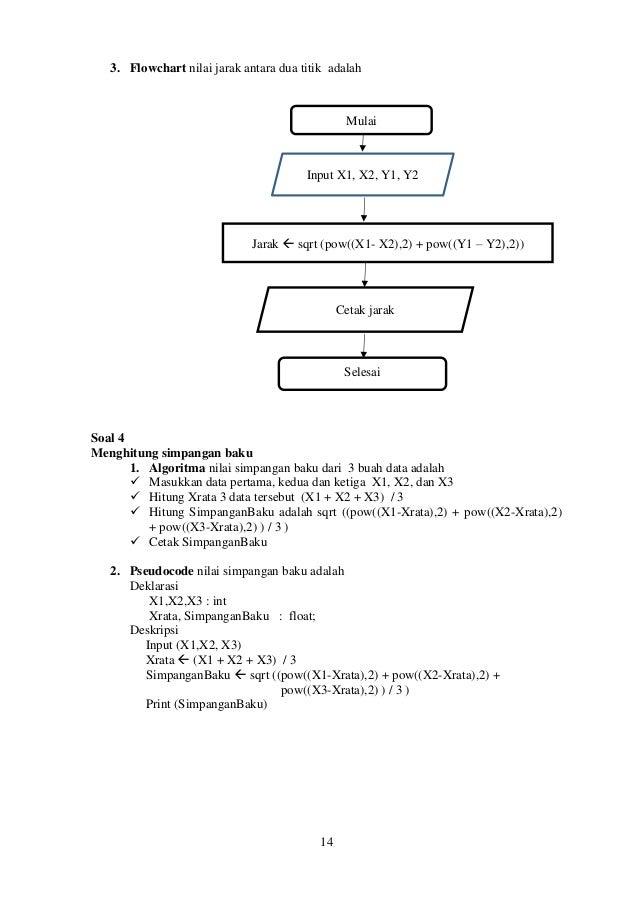 Diktat Kuliah Algoritma Dan Pemograman