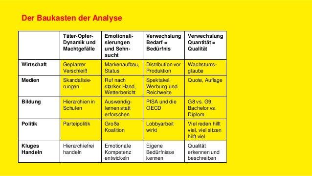 Täter-Opfer- Dynamik und Machtgefälle Emotionali- sierungen und Sehn- sucht Verwechslung Bedarf = Bedürfnis Verwechslung Q...