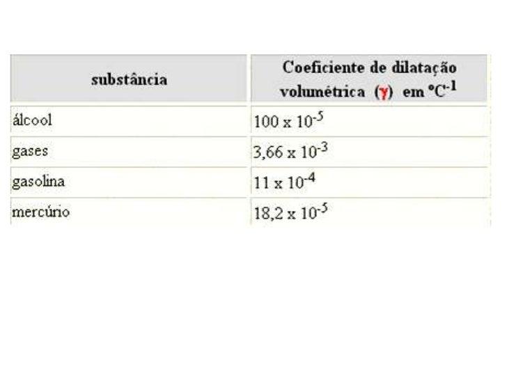 Dilatação de líquidos Slide 3
