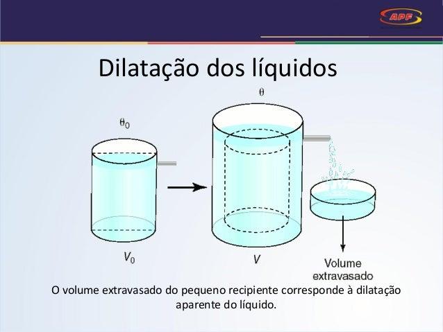 O volume extravasado do pequeno recipiente corresponde à dilatação aparente do líquido. Dilatação dos líquidos
