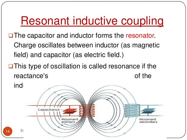 Designing Power Integrity Status Challenges Opportunities likewise En 20110114 P3 furthermore Types Of Ram besides Inductors Self Resonant Frequency Do We Want It To Be High Or Low as well 6p5l27. on charging a capacitor