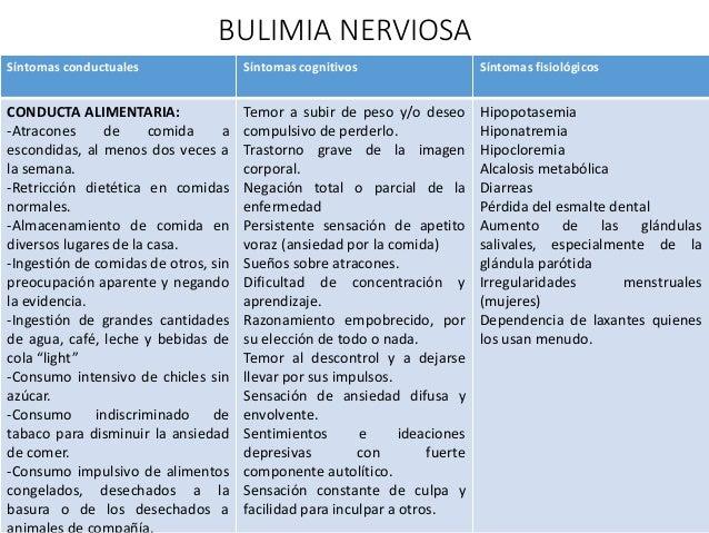 Resultado de imagen de bulimia nerviosa sintomas
