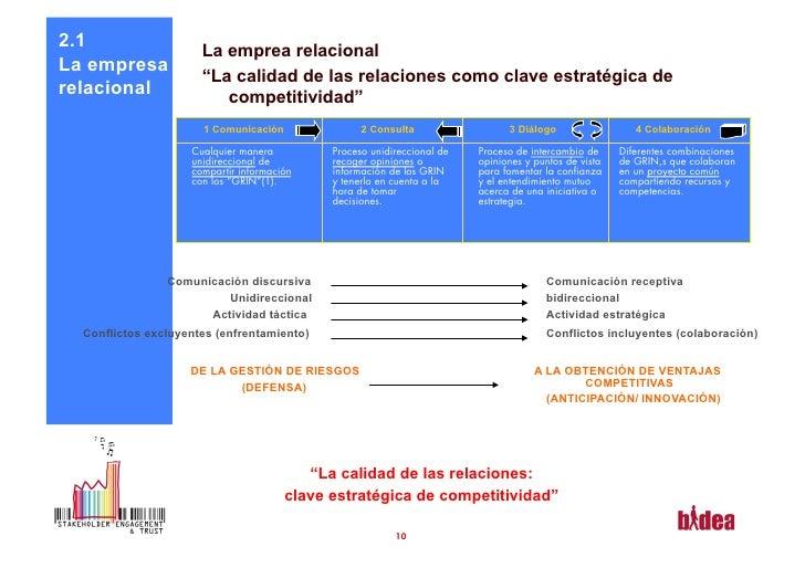 """2.1                   La emprea relacionalLa empresa                      """"La calidad de las relaciones como clave estraté..."""