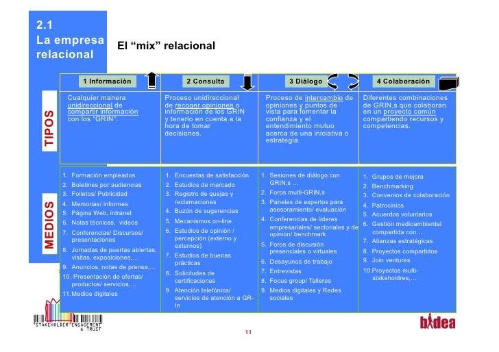 """2.1La empresa                  El """"mix"""" relacionalrelacional                1 Información                        2 Consult..."""