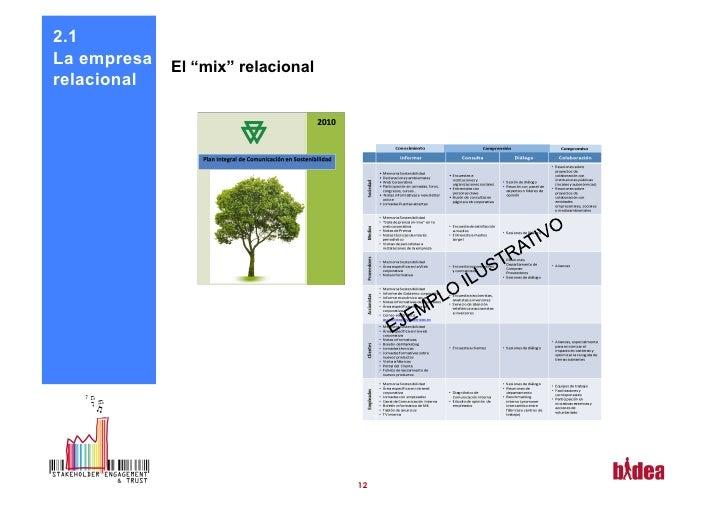 """2.1La empresa   El """"mix"""" relacionalrelacional                                   12"""