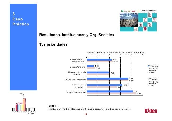 3CasoPráctico           Resultados. Instituciones y Org. Sociales           Tus prioridades                               ...
