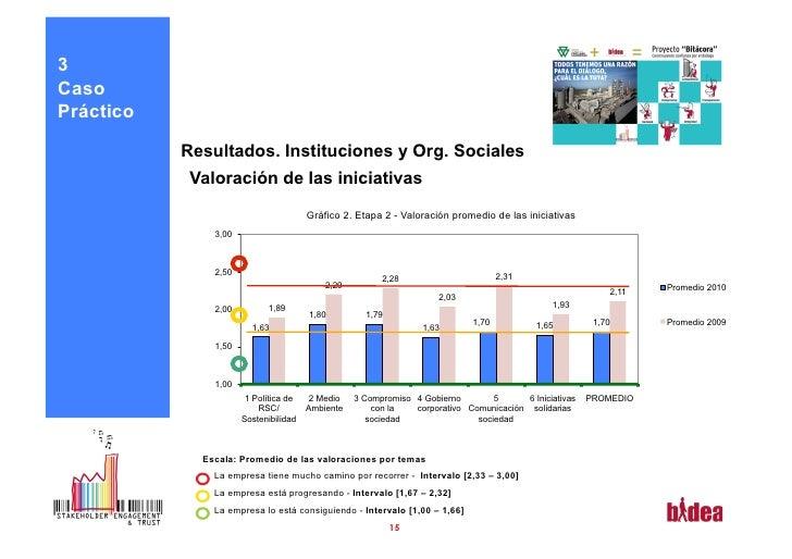 3CasoPráctico           Resultados. Instituciones y Org. Sociales            Valoración de las iniciativas                ...