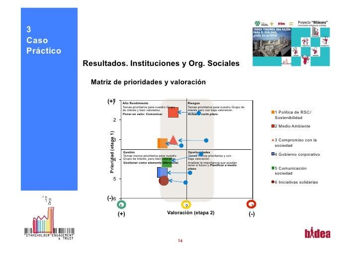 3CasoPráctico           Resultados. Instituciones y Org. Sociales             Matriz de prioridades y valoración          ...