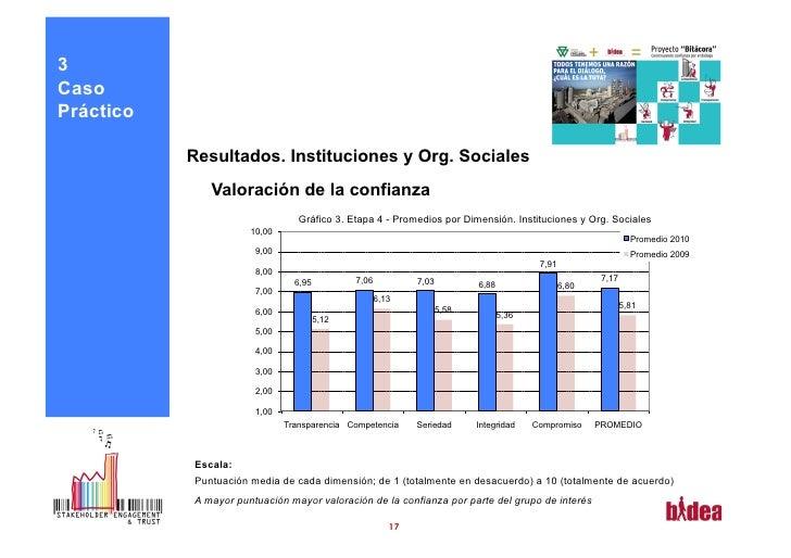 3CasoPráctico           Resultados. Instituciones y Org. Sociales              Valoración de la confianza                 ...