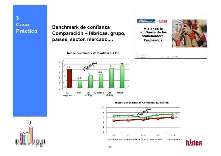 3Caso       Benchmark de confianzaPráctico   Comparación – fábricas, grupo,           países, sector, mercado,...         ...