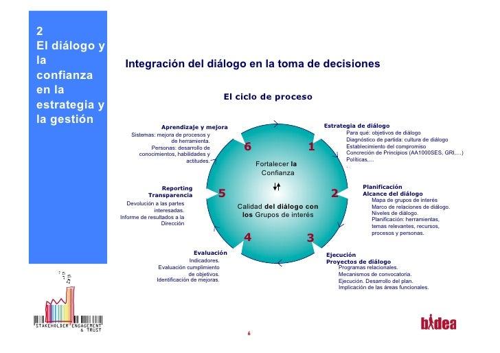 2El diálogo yla               Integración del diálogo en la toma de decisionesconfianzaen la                              ...