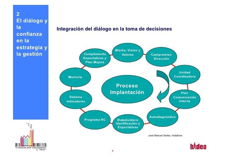 2El diálogo yla             Integración del diálogo en la toma de decisionesconfianzaen laestrategia y                    ...