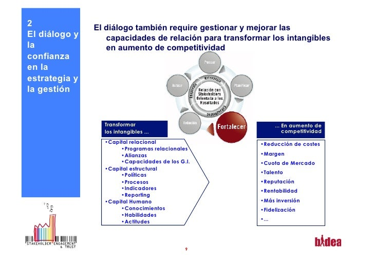 2              El diálogo también require gestionar y mejorar lasEl diálogo y      capacidades de relación para transforma...