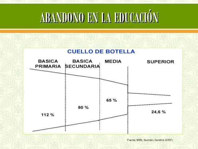 ABANDONO EN LA EDUCACIÓN                 Fuente: MEN, Guzmán, Carolina (2007)