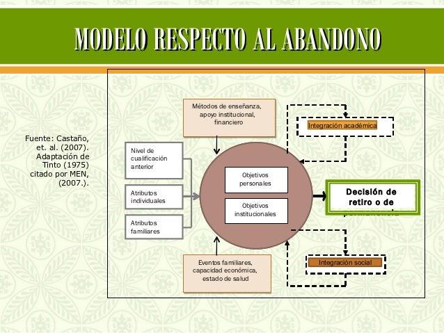 MODELO RESPECTO AL ABANDONO                                     Métodos de enseñanza,                                     ...