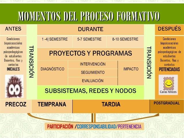 MOMENTOS DEL PROCESO FORMATIVO