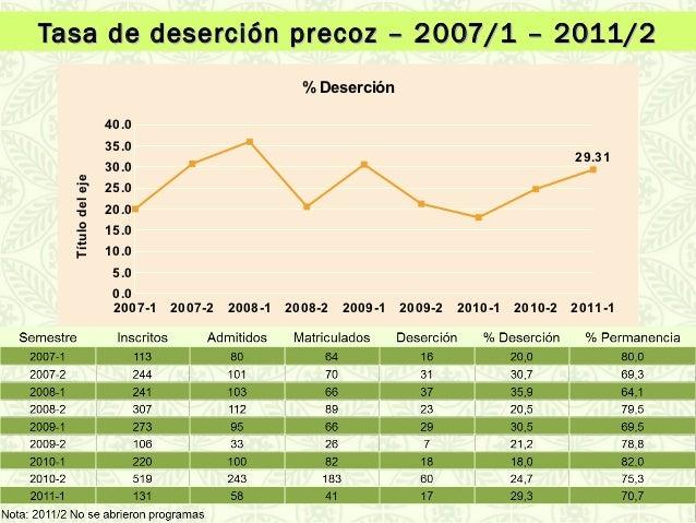 Tasa de deserción precoz – 2 007/1 – 2011/2                                           % Deserción                   40.0  ...