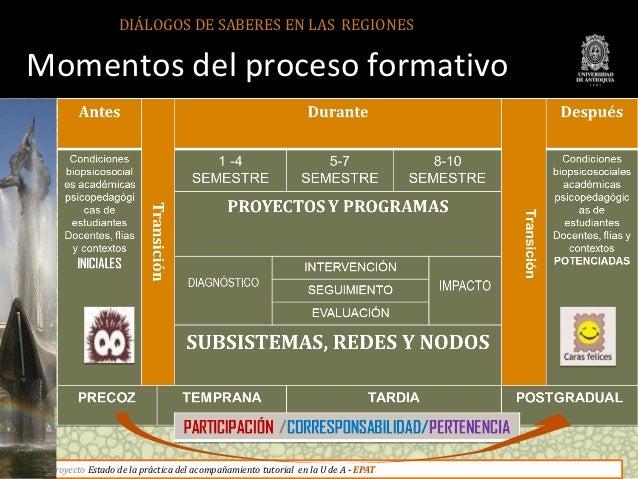 DIÁLOGOS DE SABERES EN LAS REGIONESMomentos del proceso formativo Proyecto Estado de la práctica del acompañamiento tutori...