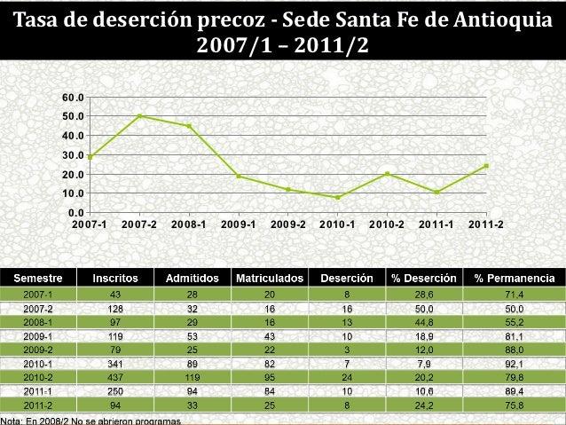 Tasa de deserción SABERES EN-LAS REGIONES Fe de Antioquia         DIÁLOGOS DE precoz Sede Santa                     2007/1...