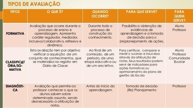 FUNÇÕES DA AVALIAÇÃO  CLASSIFICA  TÓRIA/  SOMATIVA  FORMATIVA  DIAGNÓSTICA