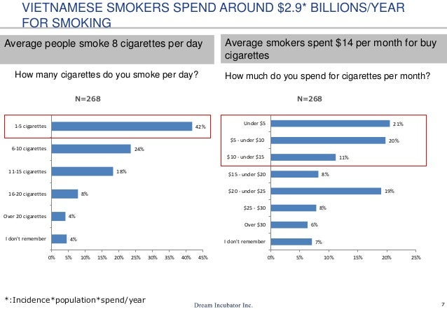 Smoke Smoker How Day Many The Per Does Cigarettes Average